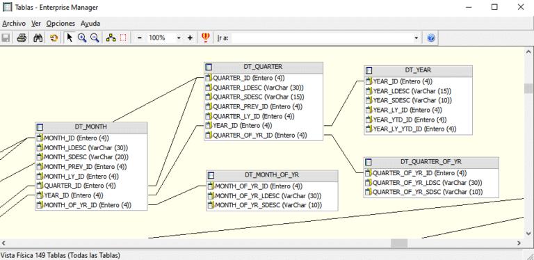 Diagrama ER en MicroStrategy Developer