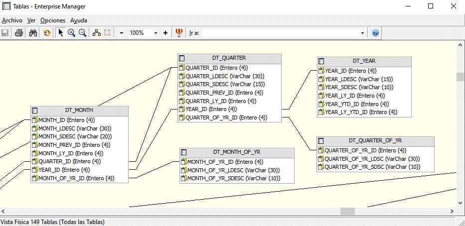 Vista física MicroStrategy