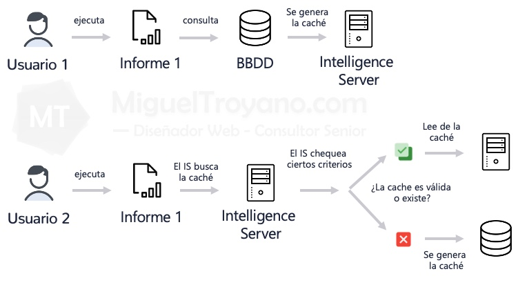 MicroStrategy criterios cache
