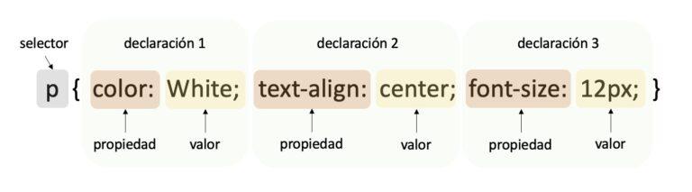 Sintaxis de CSS